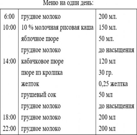 Субфебрильная температура сосет желудок диагноз